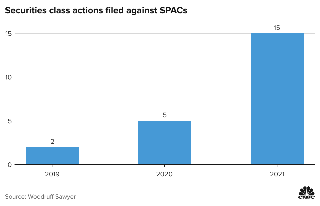 YB2Gh-securities-class-actions-filed-against-spacs%20%283%29.png