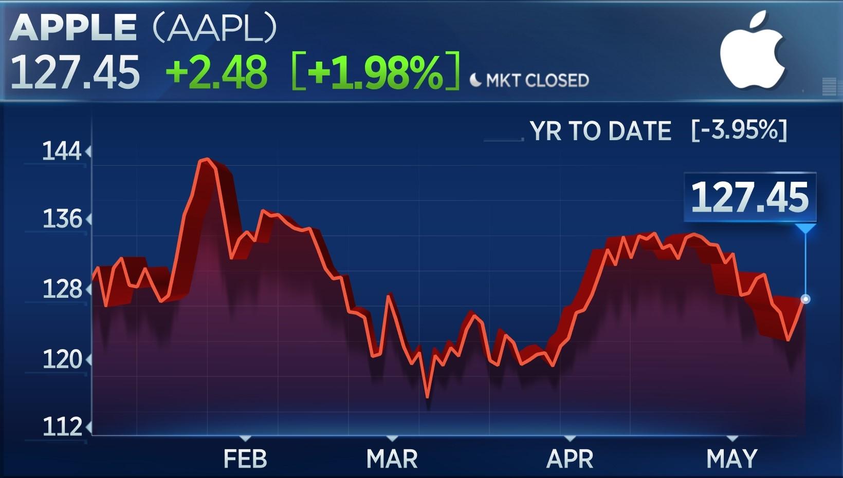 AAPL YTD Chart
