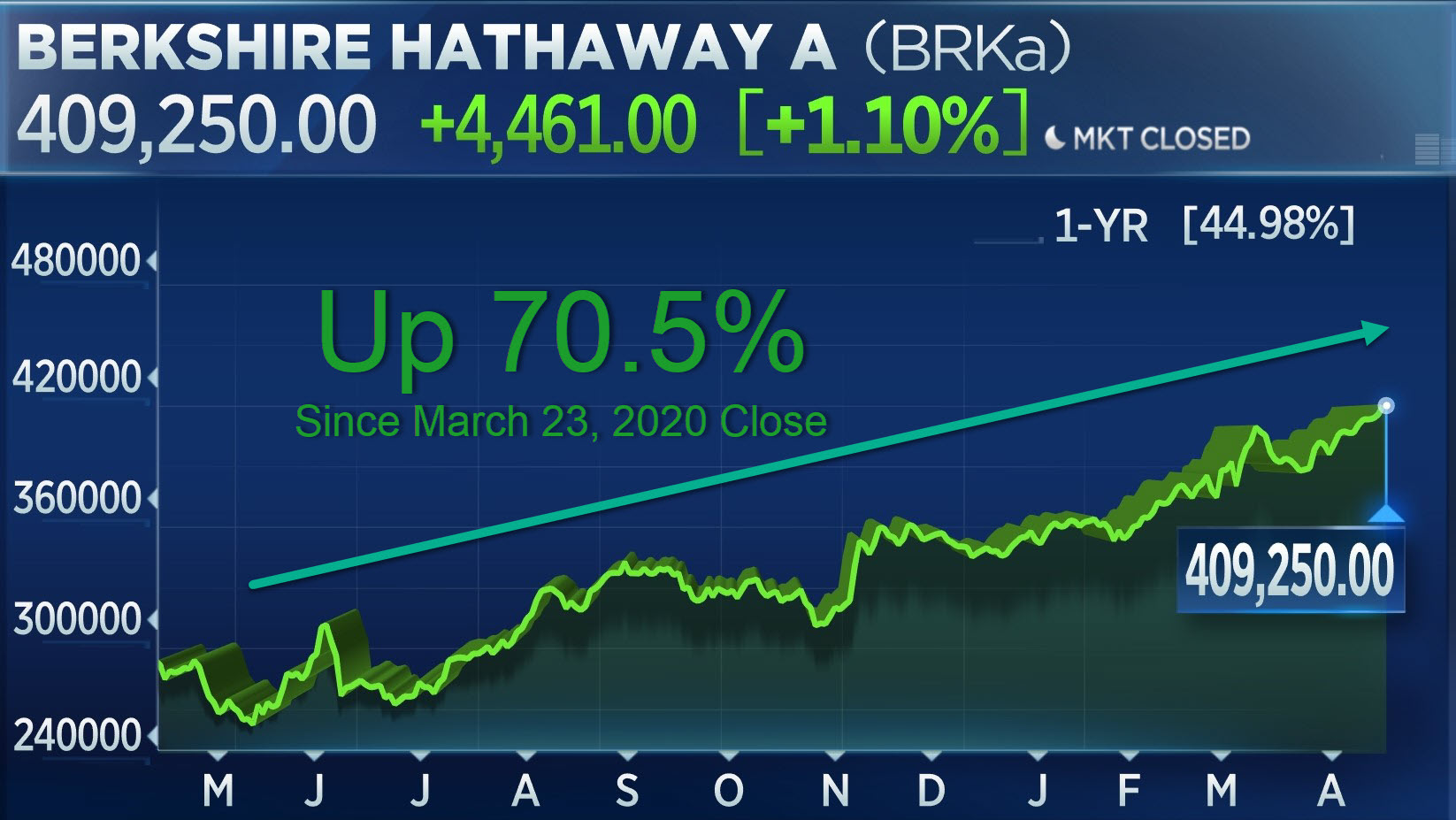 Berkshire Hathaway Class A shares 1-year chart