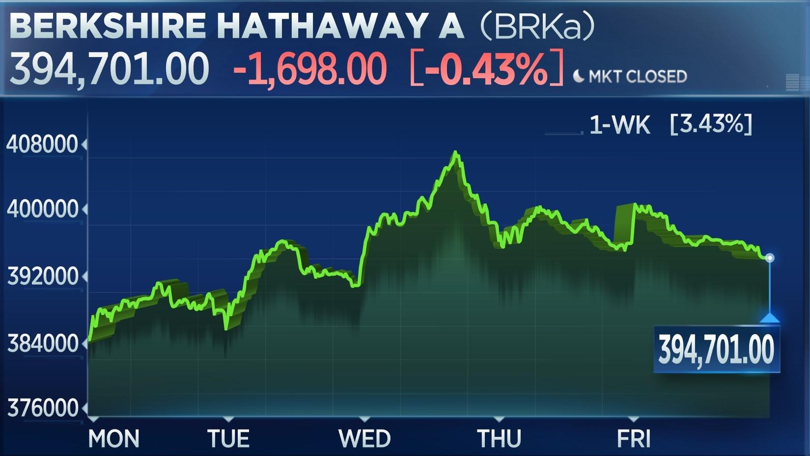 Berkshire Class A 1-week chart