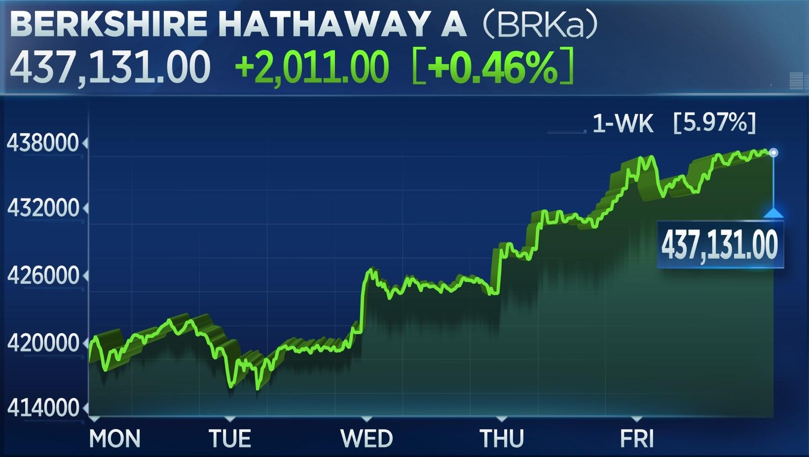 Berkshire Hathaway 1-week chart: Up 5.97%