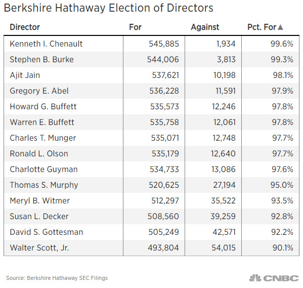 Berkshire Hathaway Election of Directors votes