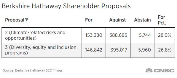 Berkshire Hathaway Shareholder Proposals votes