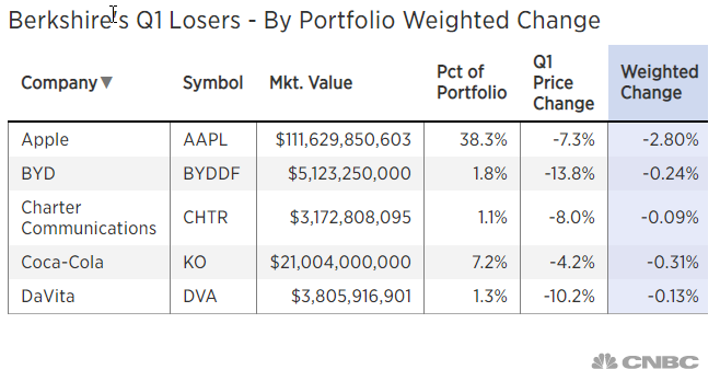Berkshire's Q1 Losers - By Portfolio Weighted Change