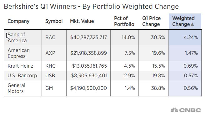 Berkshire's Q1 Winners - By Portfolio We3ighted Change