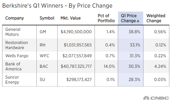 Berkshire's Q1 Winners - By Price Change