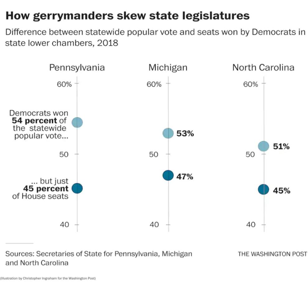 How gerrymanders skew state legislatures