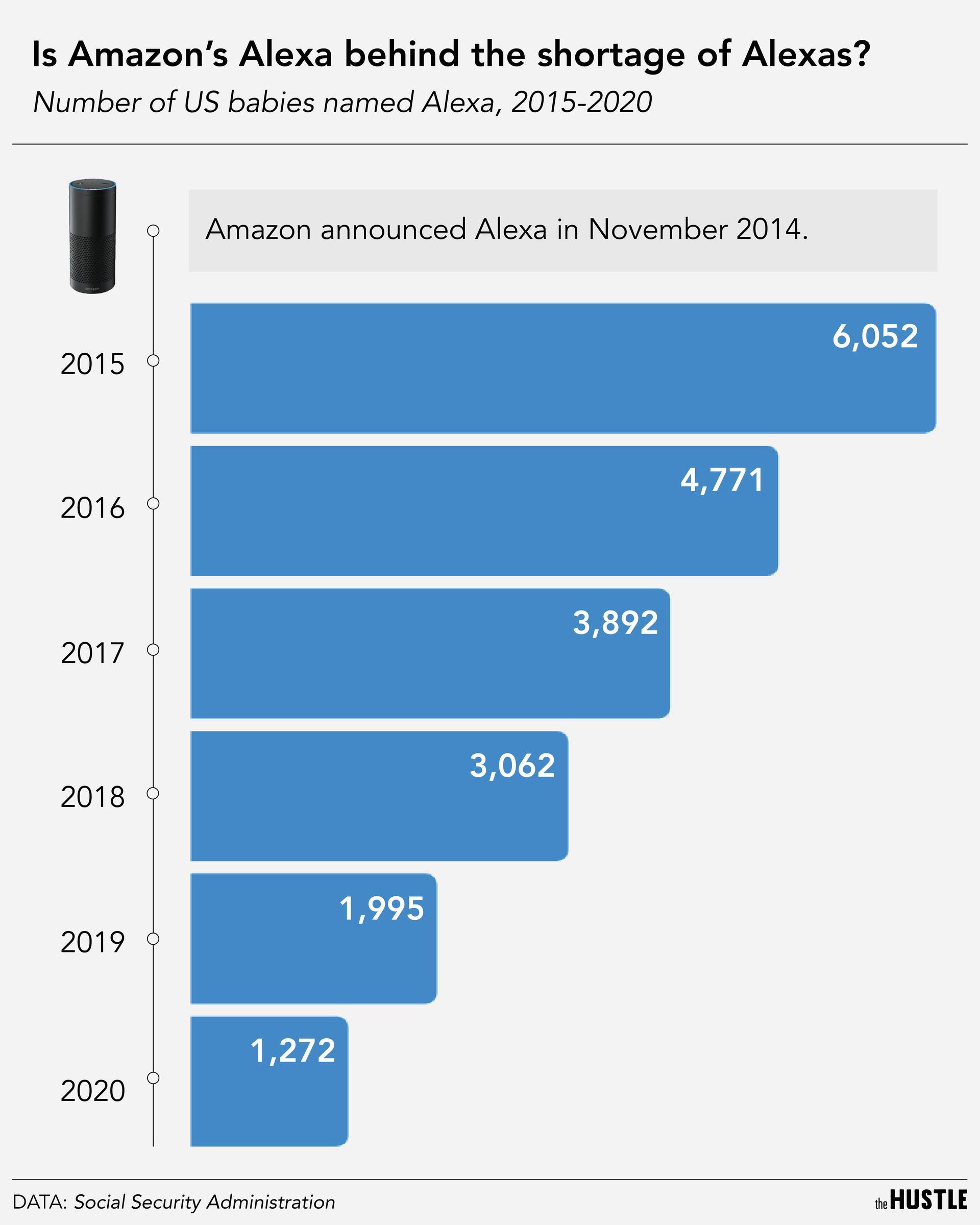 Alexa graphic