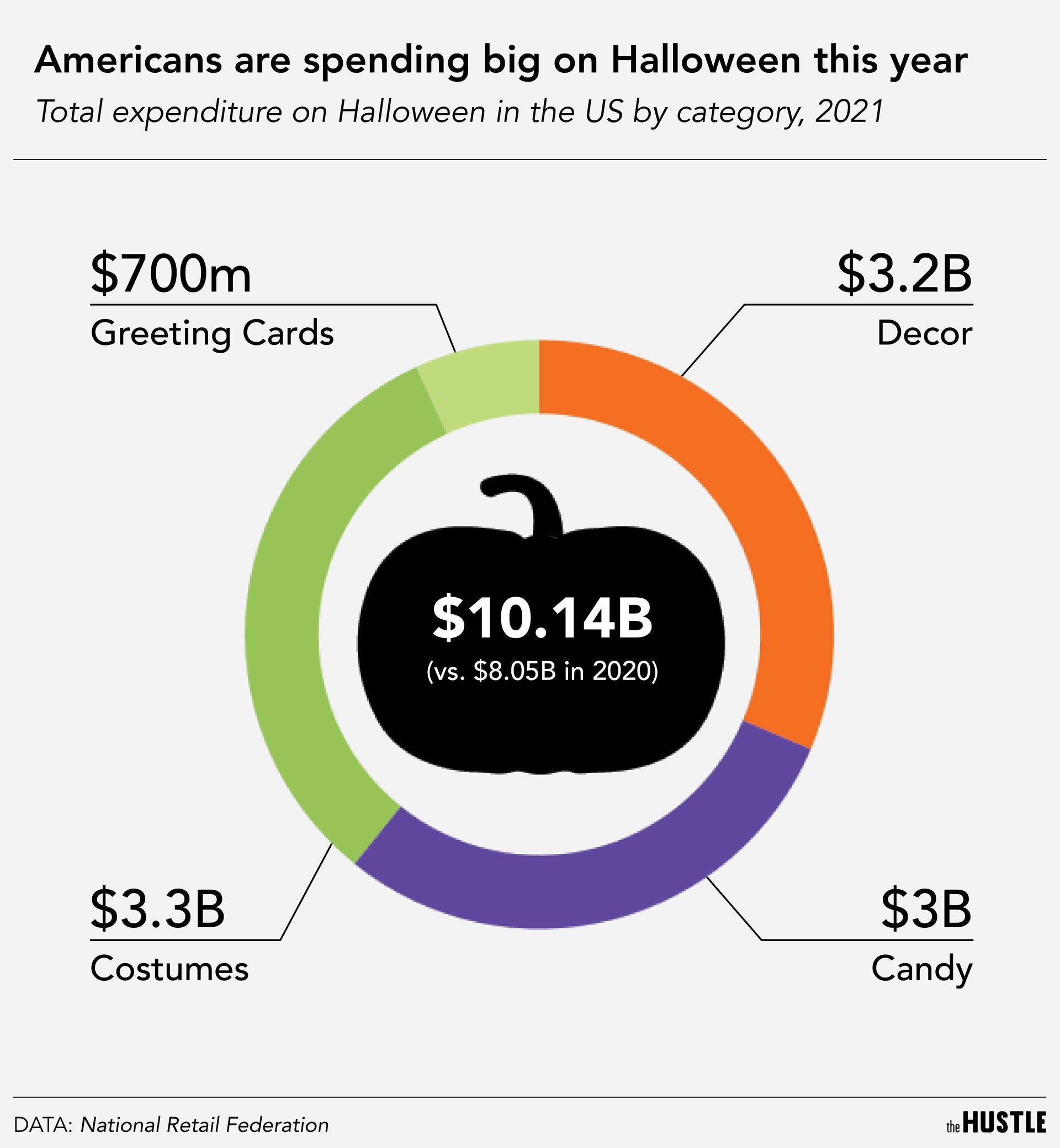 Halloween spending infographic
